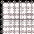 "Multiplication Grid 1-144 Wall Chart 28"" x 28"""